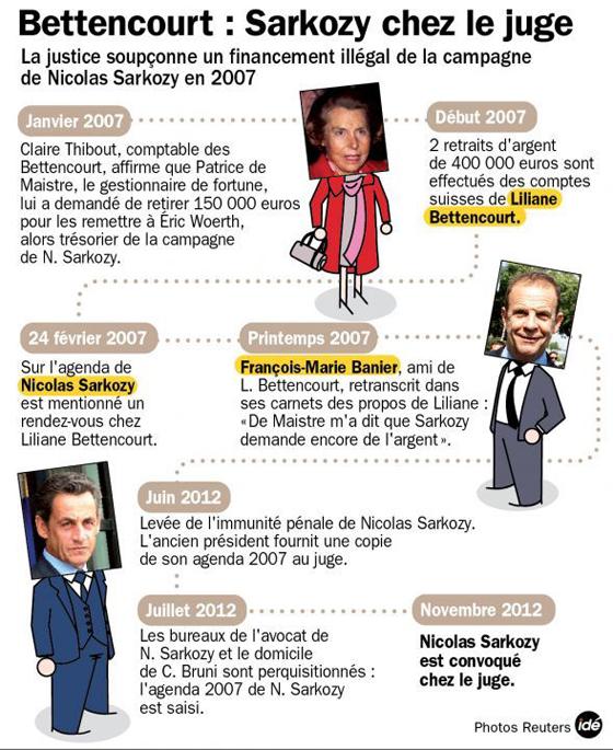 Bettencourt-Sarkozy: les ramifications