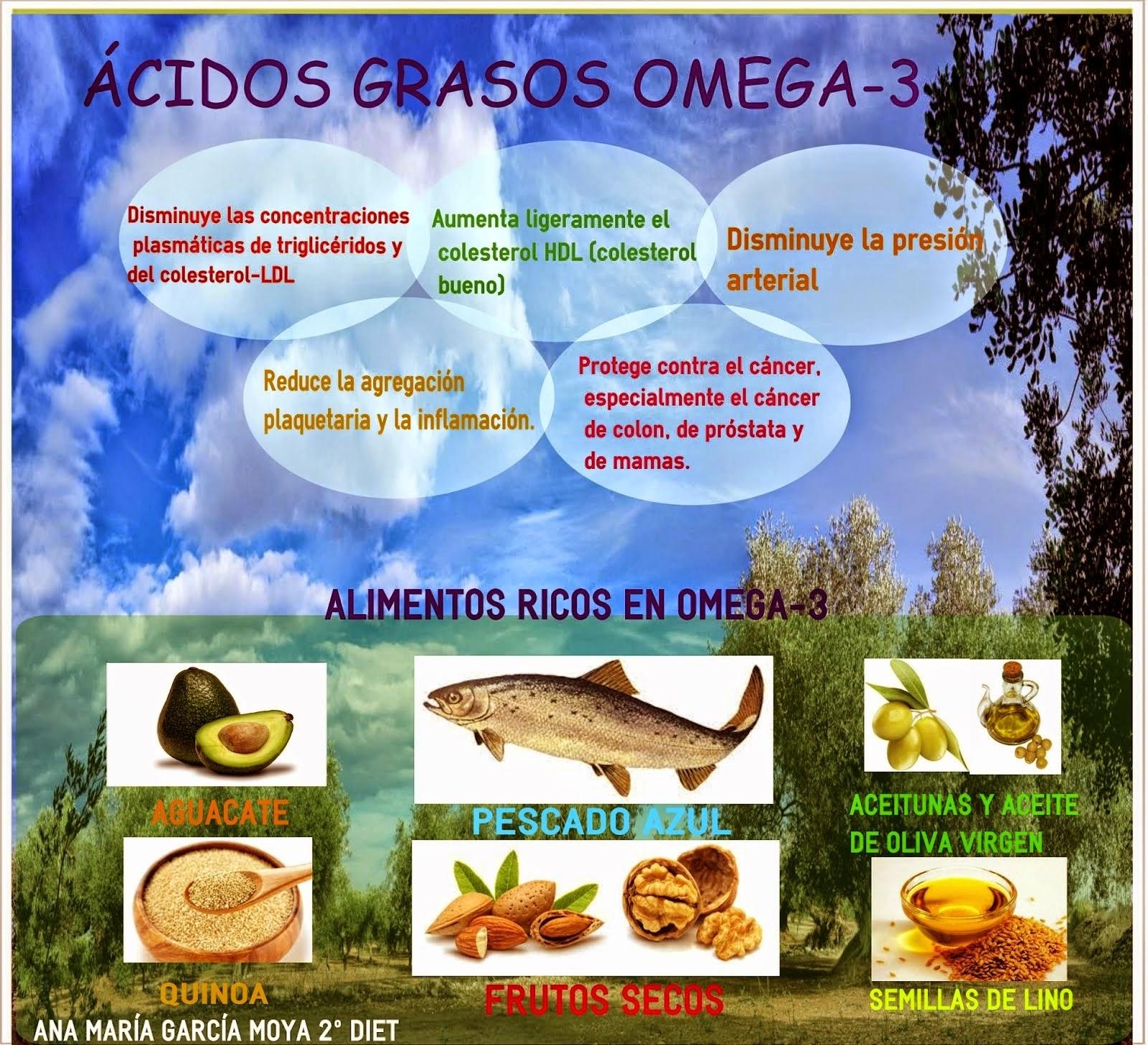 Infografía omega-3