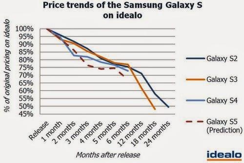 Samsung, Samsung Galaxy S, Galaxy S, Samsung GALAXY S2, Galaxy S2, Samsung Galaxy S3, Galaxy S3, Samsung Galaxy S4, Galaxy S4