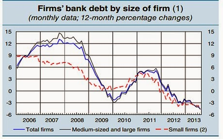 Firms' bank debt by size of firm