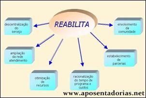 Consultor A Reabilitação Profissional no INSS.