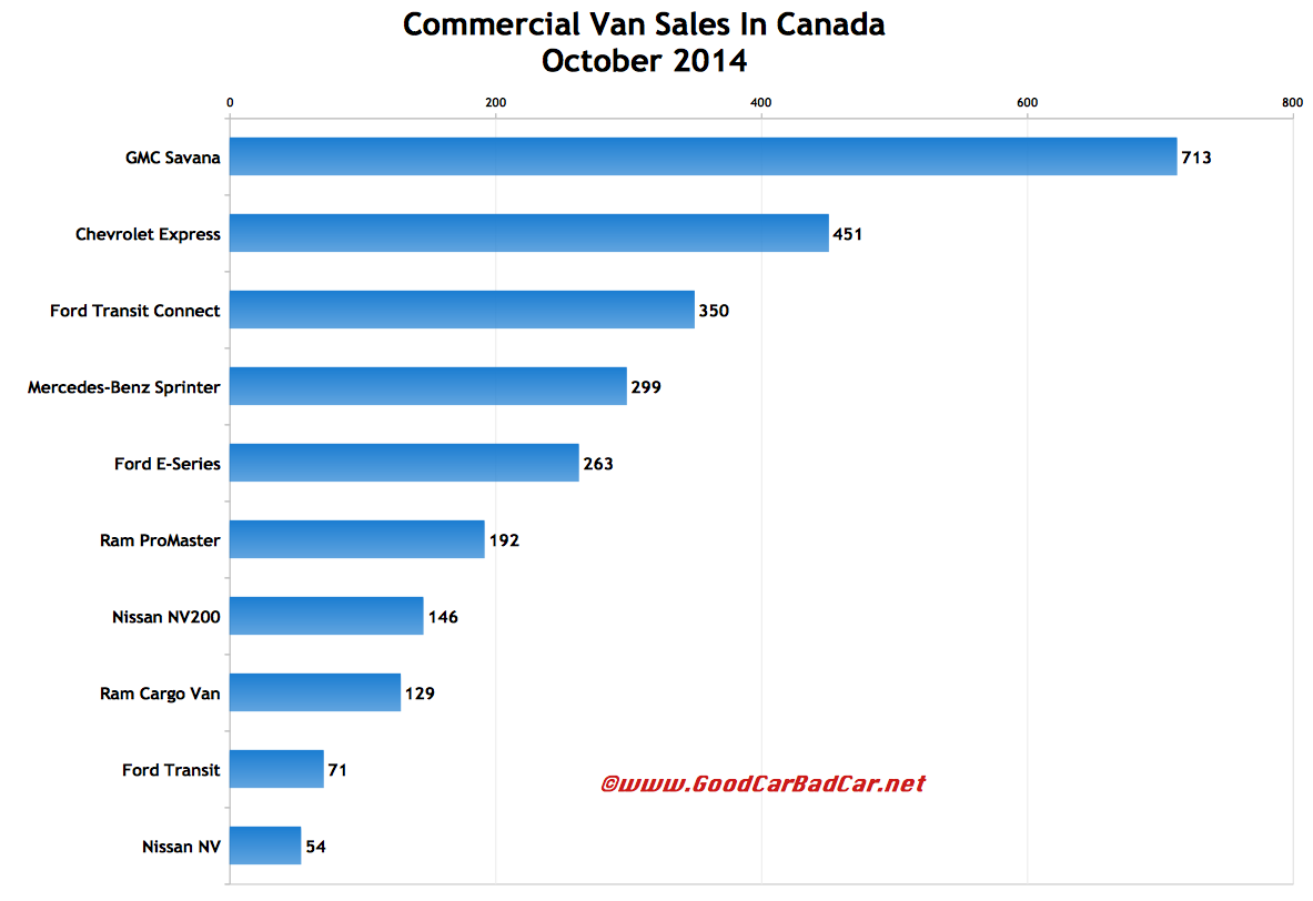 Canada commercial van sales chart October 2014