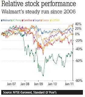 Relative Stock
