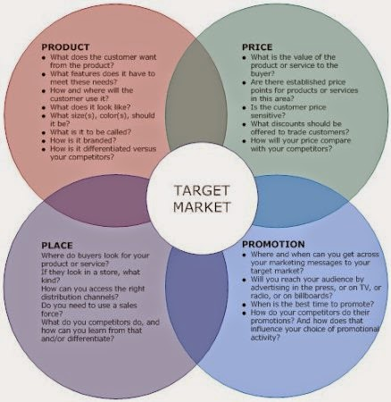how to meet the needs of target market