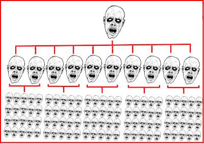 Zombie Venn Diagram
