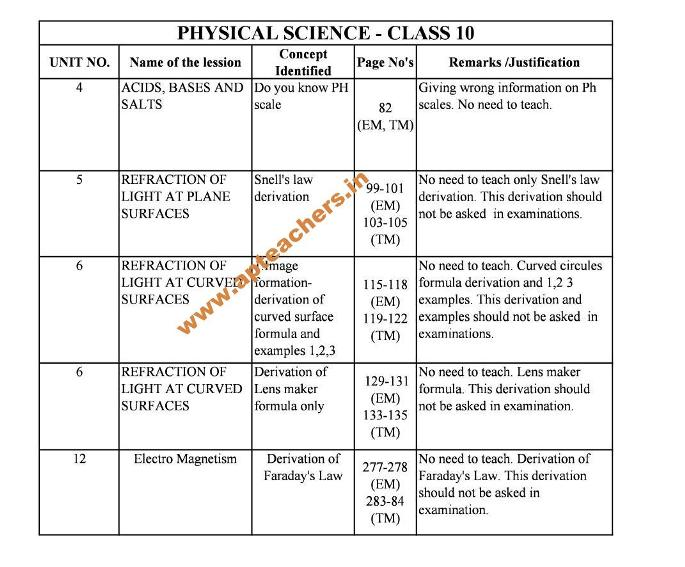 Physics Deleted Topics from 6-10th Class Text Books  Physical Science Deleted Topics