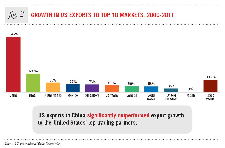 china and brazil economic impacts of a growing relationship