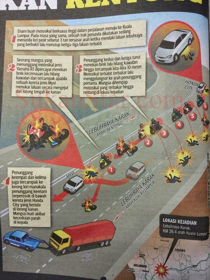 kemalangan maut motosikal karak highway terbakar