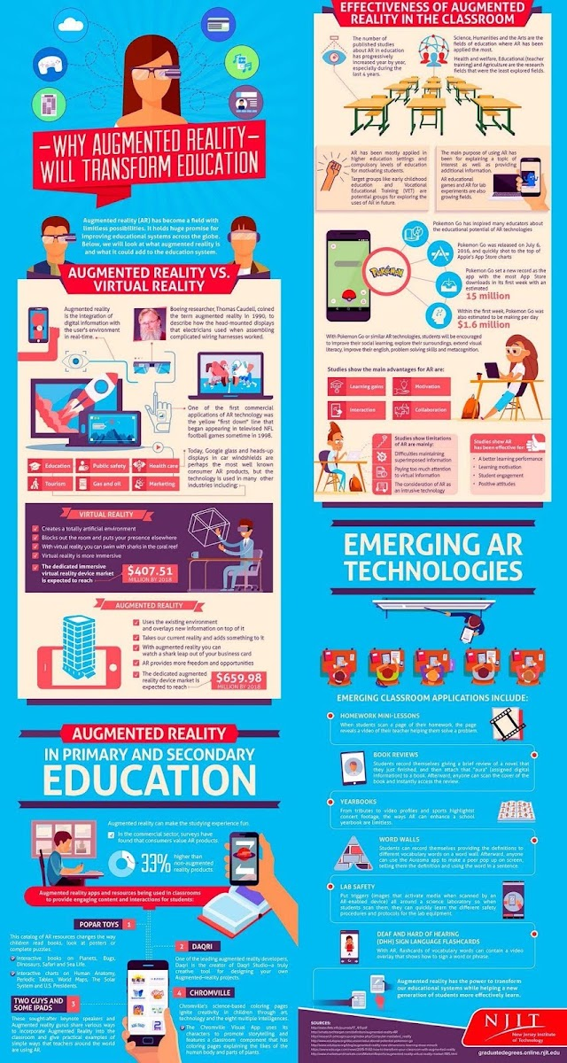 Why Augmented Reality will transform education ? #AR