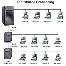 Berikut ini adalah model Distributed Processing