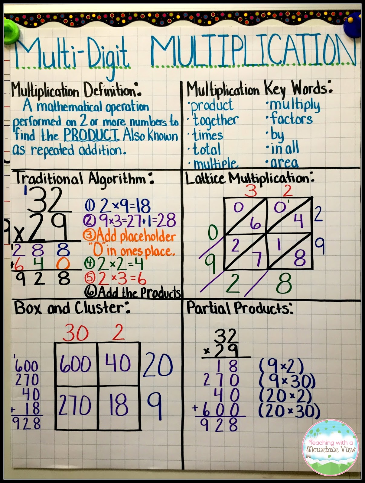 worksheet How To Multiply Double Digits teaching with a mountain view multiplication mastery madness multi digit anchor chart