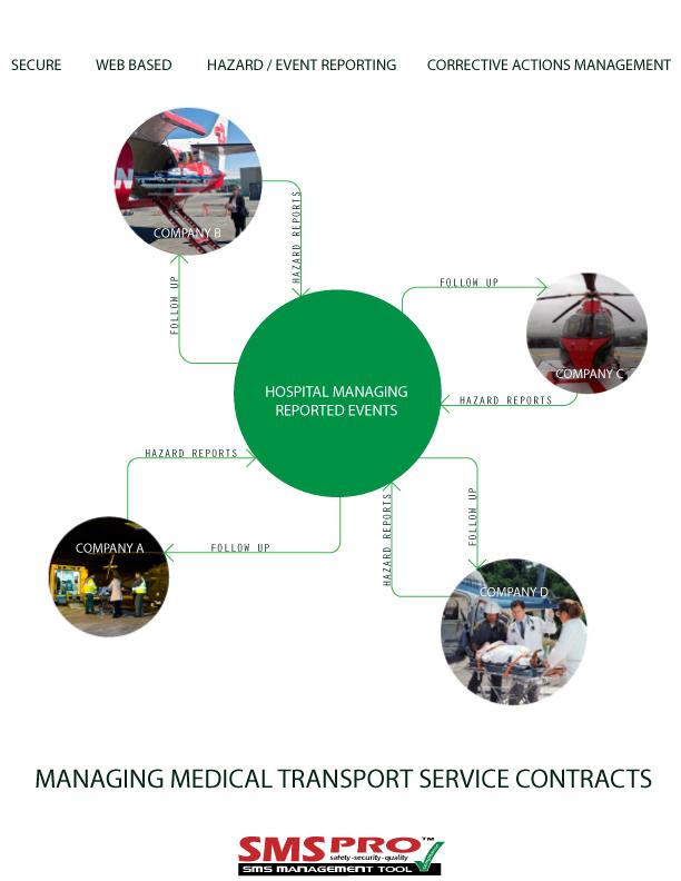 Anchorage Web Design for Medical Transport Service