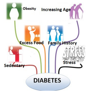 Causes Symptoms and Treatment for Sugar Diabetes