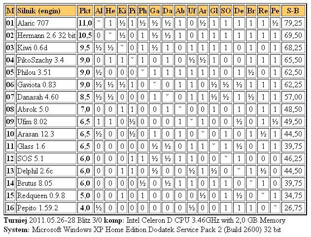 Jurek Chess Ranking (JCR) - Page 6 4liga28.5.2011