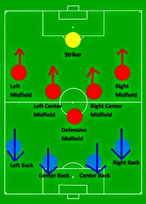 Membuat Formasi Top Eleven 4-5-1 tiki-taka ala Barcelona