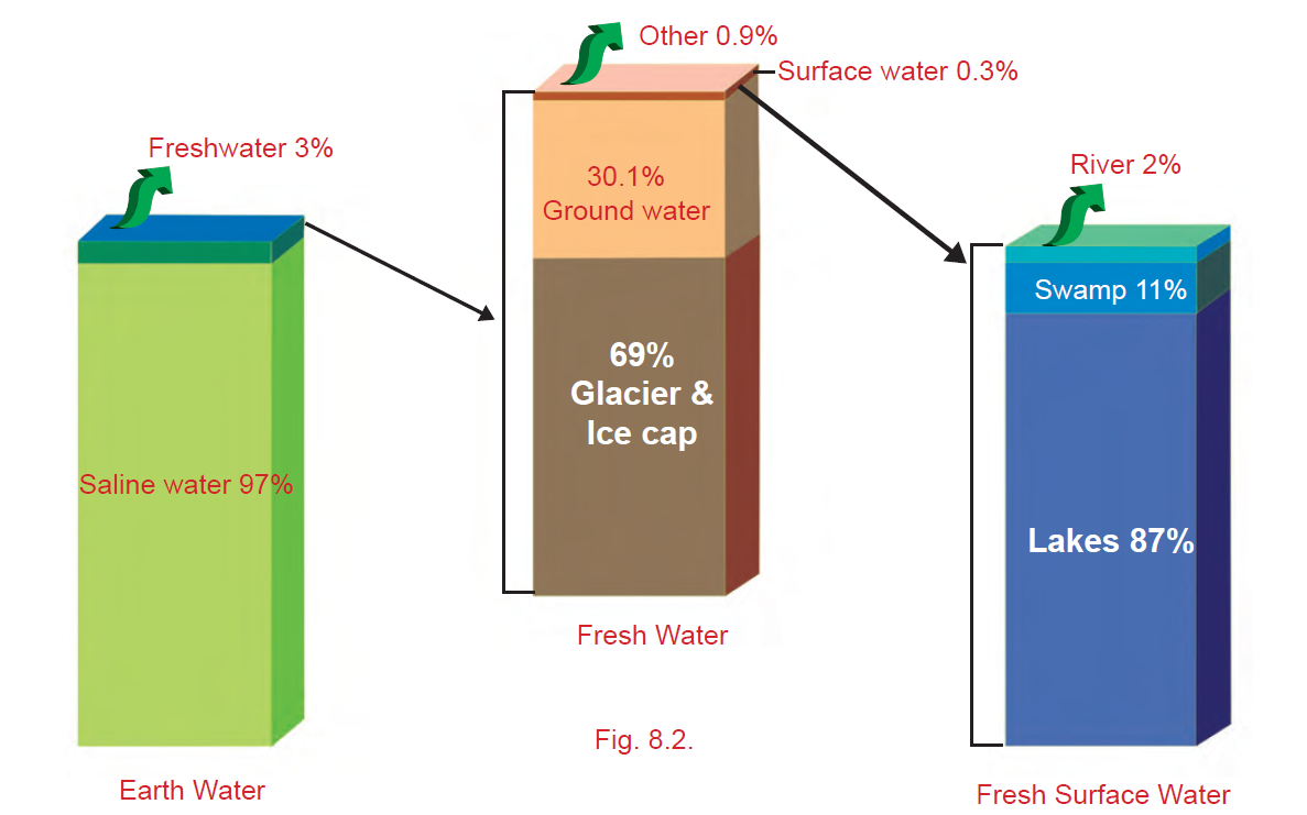 importance of fresh water essay