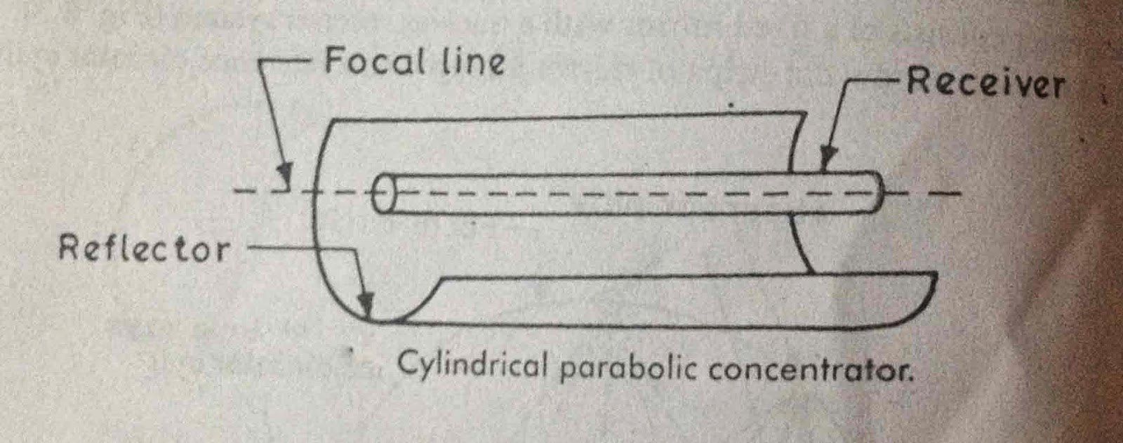 Cylindrical Parabolic Concentrator Construction and Working Principle