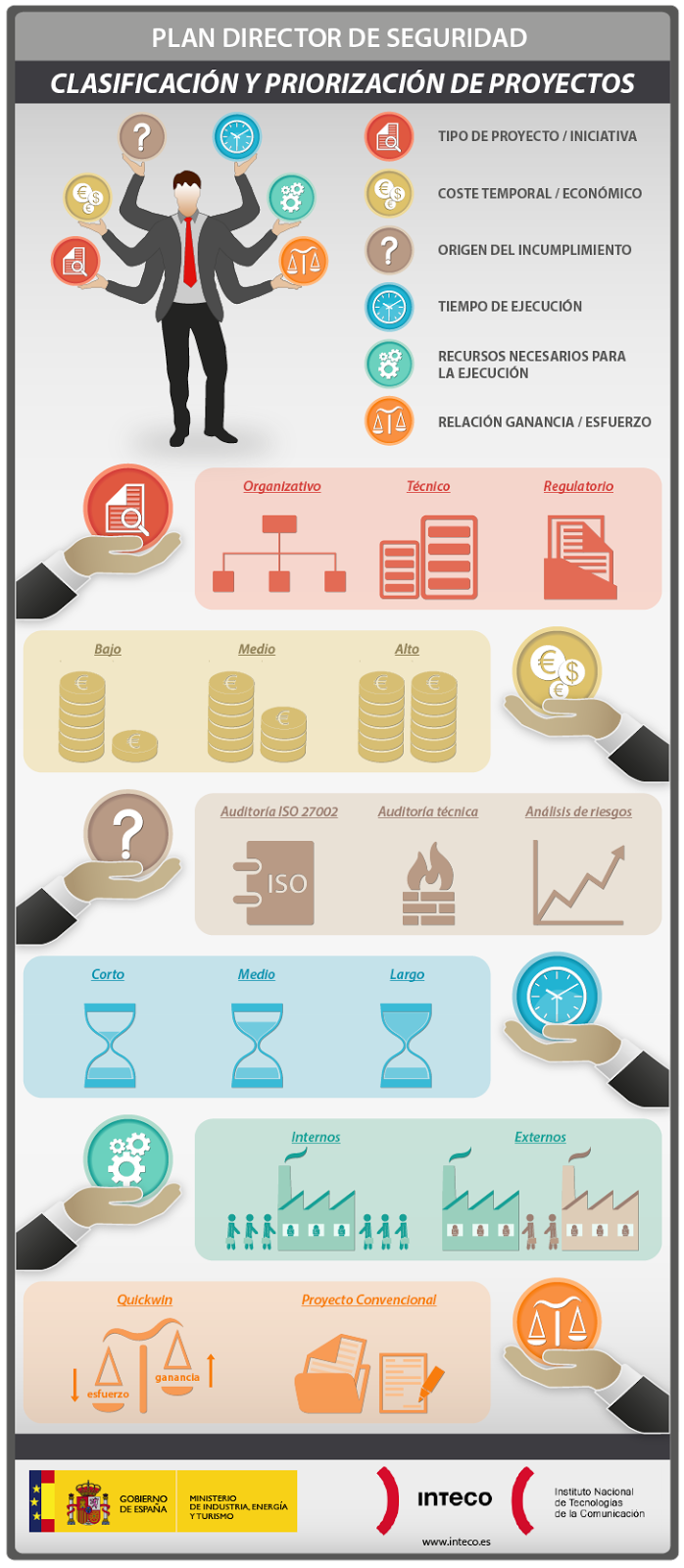 Infografías sobre proyectos