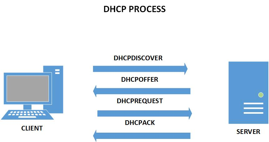 DHCP negotiation