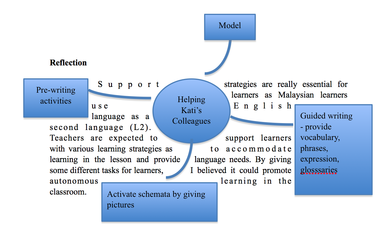 support strategies to meet the needs of learners Strategies that work for one group of gifted her unique learning needs with a bit to get up to speed and/or may need some extra support.