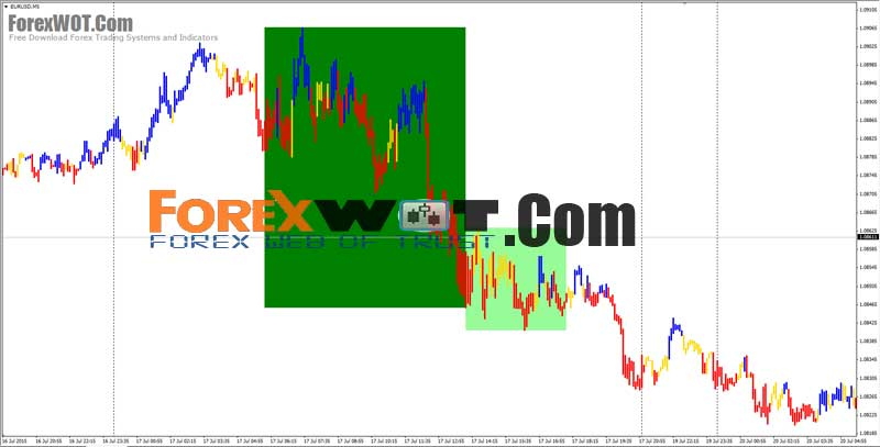 Forex market trend analysis