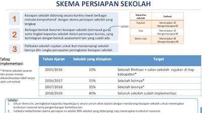 Persiapan Sekolah Untuk Kurikulum Nasional Dalam Skema