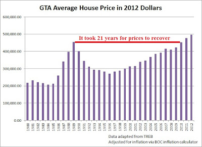 toronto housing bubble 1989 versus 2013