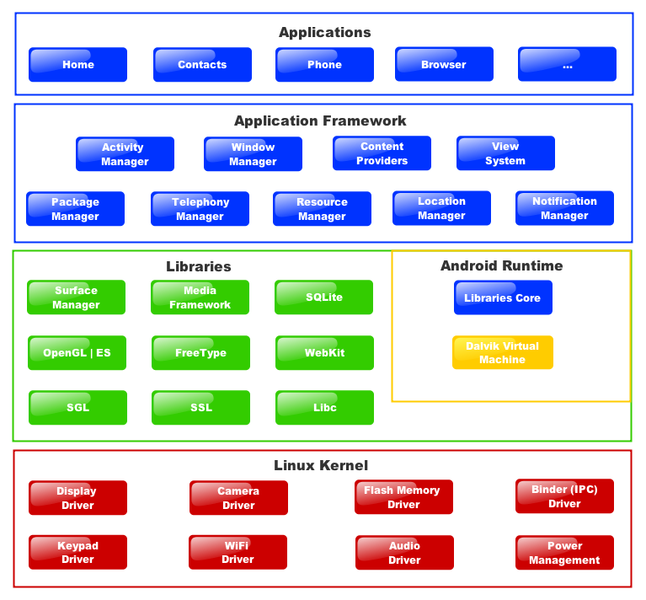Android Architecture For System Application Software Stack