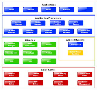 Android architecture for system application - software stack