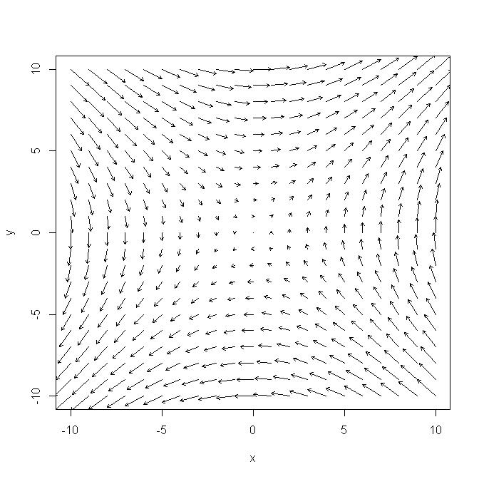 Rでベクトル場を図示する - Rプログラミングの小ネタ