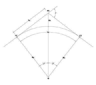 Desain geometric jalan raya rakayasa jalan raya kampuz sipil karena hanya terdiri dari lengkung sederhana saja maka perlu adanya lengkung peralihan fiktif ls untuk mengakomodir perubahan superelevasi secara ccuart Images