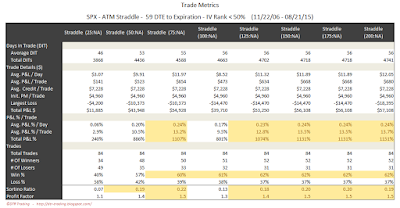 SPX Short Options Straddle Trade Metrics - 59 DTE - IV Rank < 50 - Risk:Reward Exits