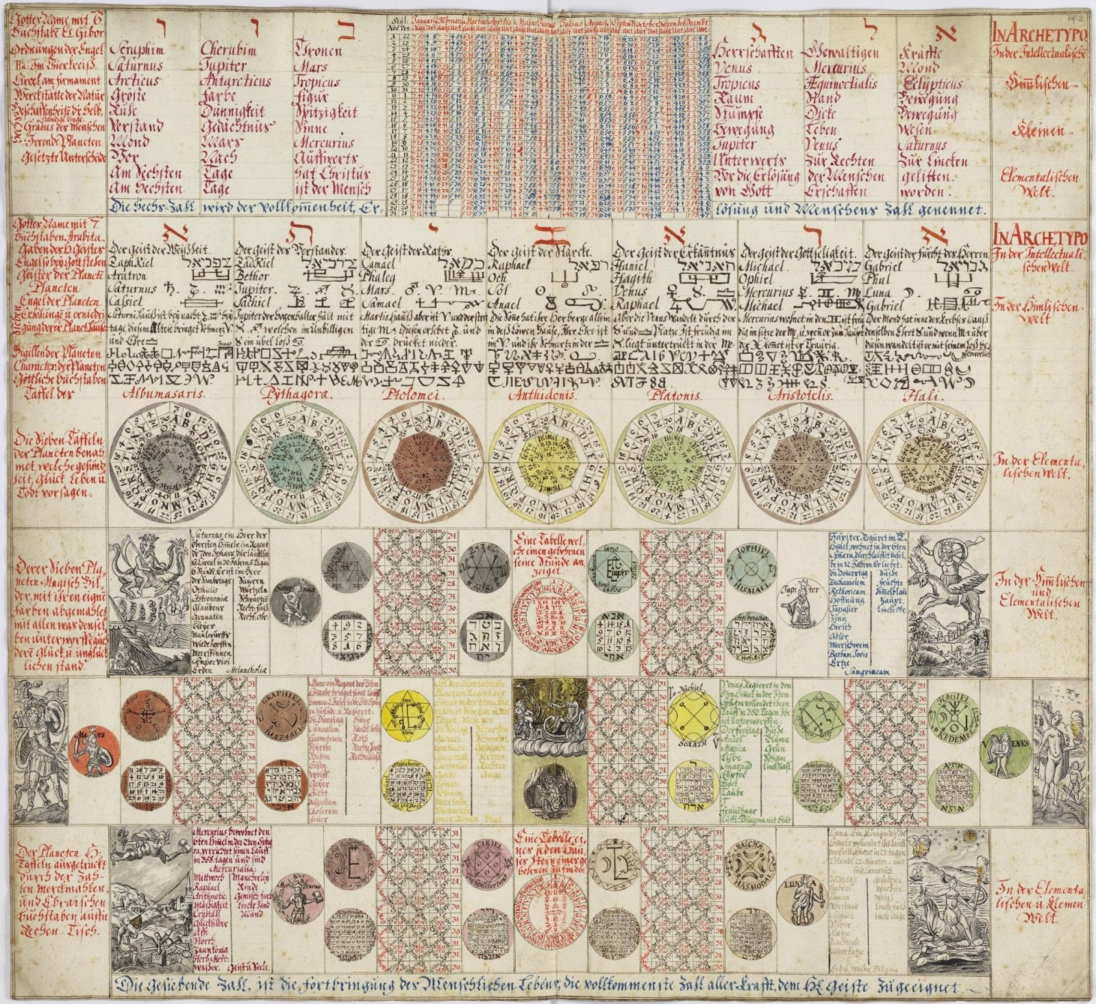 Studies On Magic Seals Of The Archangels In The Magical Calendar