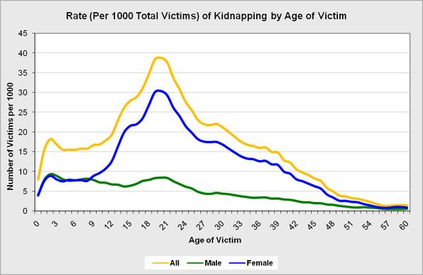 How Many Kids Get Kidnapped Per Year