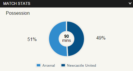 stats arsenal vs newcastle
