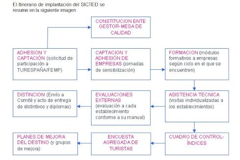 El Itinerario de implantación del SICTED se resume en la siguiente imagen