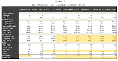 SPX Short Options Straddle Trade Metrics - 45 DTE - Risk:Reward 35% Exits