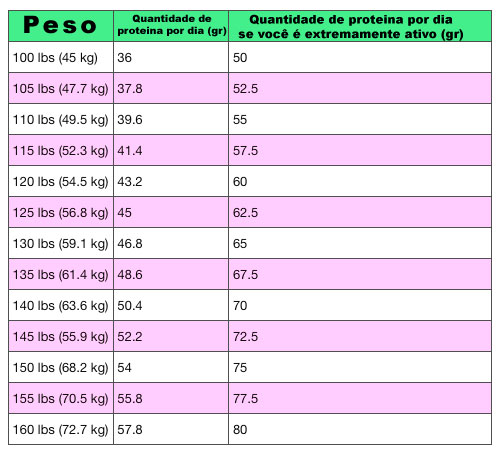 Fabuloso TURBINANDO OS MUSCULOS COM ALIMENTOS RICOS EM PROTEINAS. ~ Acadhemia HR83