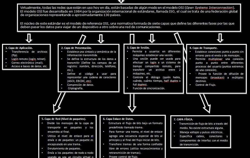 Redes: Mi Tema De Exposicion N° 3 MODELO OSI Y TCP/IP 15-nov-2011