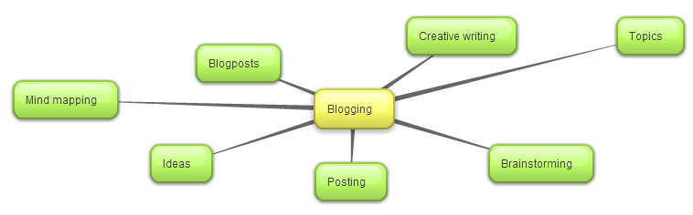 Mind mapping about blogging