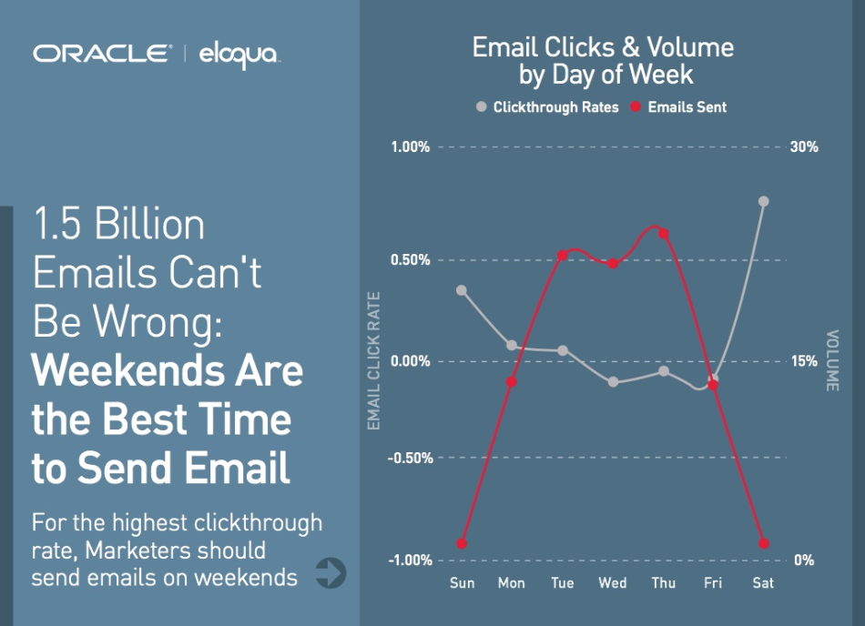 weekends vs weekdays : best days for sending emailers
