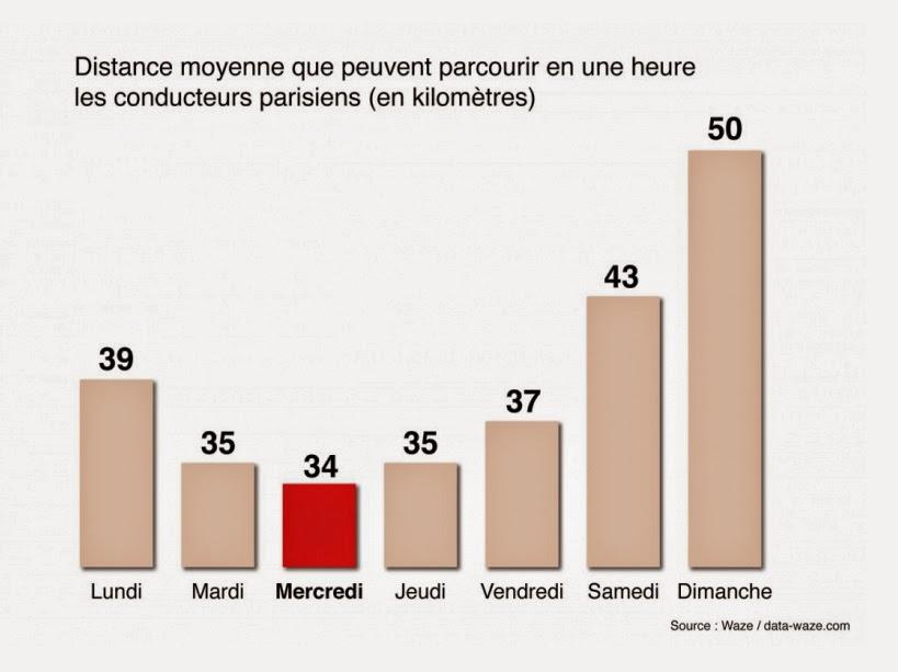 graphique auto conduite actu dans paris
