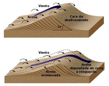Geologia y geomorfologia semana 14 - Barlovento y sotavento ...