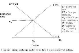 Forex currency trading market macroeconomics