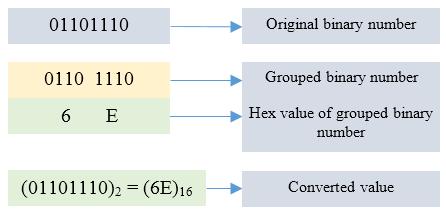 Binary to Hexadecimal conversion algorithm