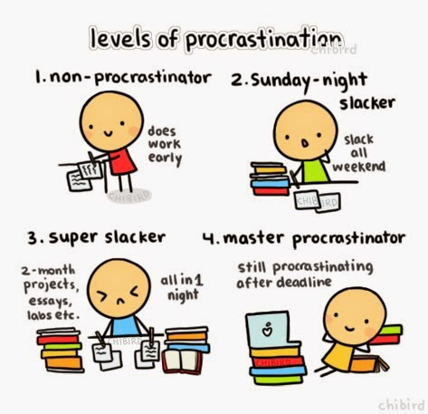 Levels of Procrastination