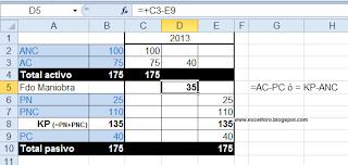 Un gráfico en Excel de las masas patrimoniales contables.