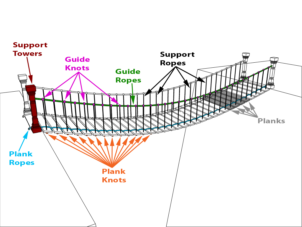 Week 1 dynamic asset rope suspension bridge the laboratory of week 1 dynamic asset rope suspension bridge bridge diagram fig ccuart