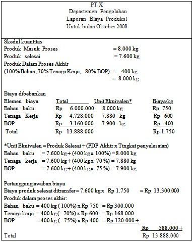 Contoh Laporan Harga Pokok Produksi 1 Departemen