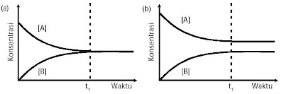 grafik reaksi kesetimbangan